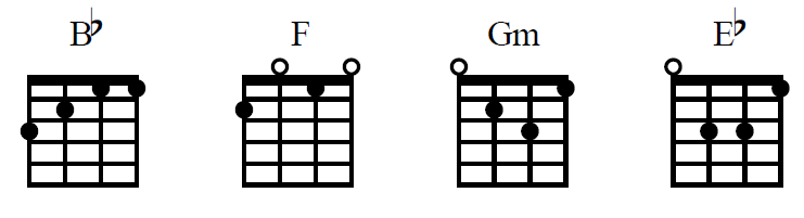 Perfect Ukulele Chords E Flat Festooning - Beginner Guitar Piano ...